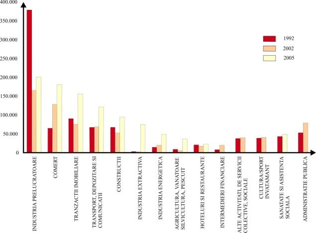 Grafic 1. Ocuparea forþei de muncã pe ramuri de activitate în Bucuresti, pentru 1992, 2002, 2005