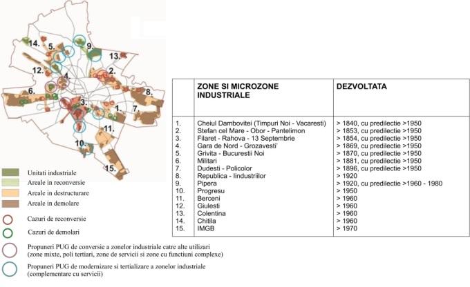 Grafic 2. Situaţia existentă şi tendinţele de evoluţie ale zonelor industriale din Bucureşti la nivelul anului 2012